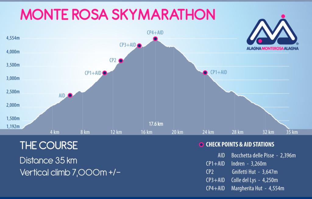 Monte Rosa profil